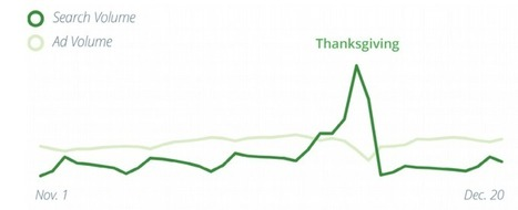 Thanksgiving Recipe Searches Peak Thanksgiving Day, Making November Biggest Month For Recipe Queries | Kore Social Mix | Scoop.it