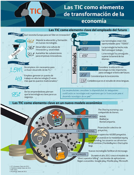Las TIC como elemento de transformación de la economía #infografia #infographic   Redes sociales educativas   Scoop.it