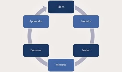 Lean start up ...Une approche pragmatique de l ... - Le Catalyseur | apprendre à entreprendre | Scoop.it