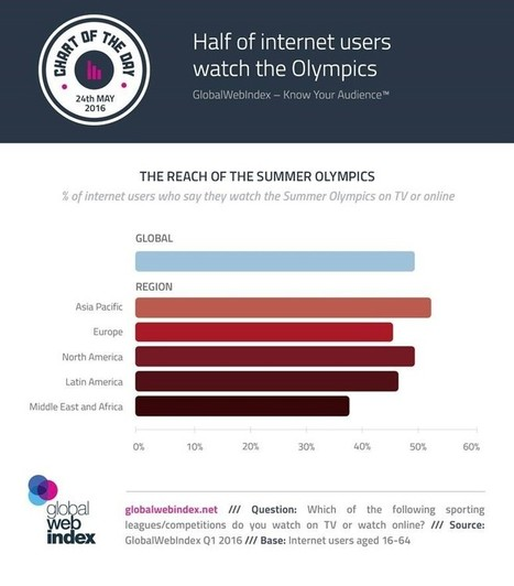 Half of internet users watch the Olympics | digital marketing | Scoop.it
