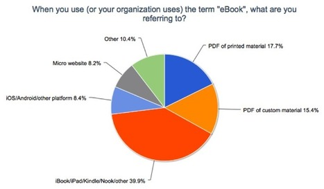 eBook Pulse Survey Results – July 2013 | Experiential Learning & Interactive eBooks | Scoop.it