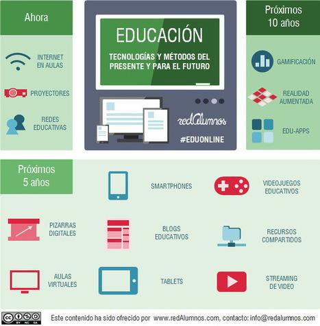 Tecnologías actuales y futuras de la educación #infografia #infographic #tech #education | Educación y TIC en Mza | Scoop.it