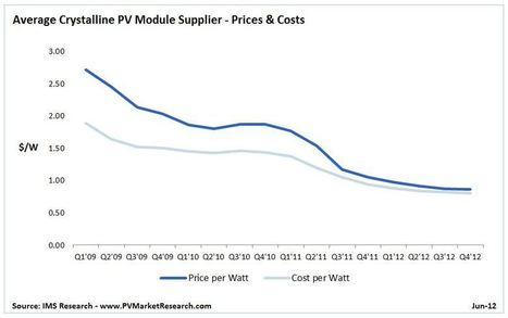 Solar Insights: PV costs set for another 30% fall in 2012 : Renew Economy | Sustain Our Earth | Scoop.it