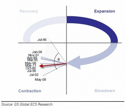 """The Swirlogram Speaks: """"The World Has Reentered Contraction"""" 
