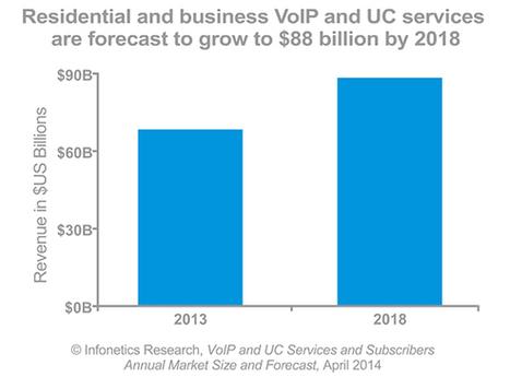 Business VoIP services market to reach $35 billion by 2018 - TechTarget | smallbizit | Scoop.it