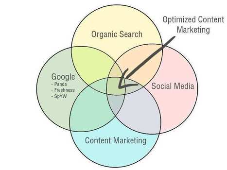 How To Integrate Social PR With Your Digital Marketing Campaign | Communication | Scoop.it