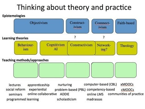 Thinking about theory and practice in online learning | Tony Bates | Café puntocom Leche | Scoop.it