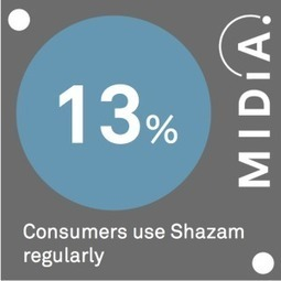 MIDiA Data Point Of The Day: Shazam | MIDiA Research | MUSIC:ENTER | Scoop.it