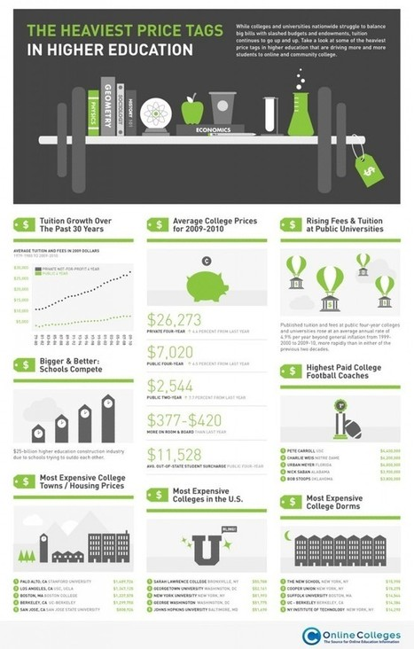 22 Mind-Blowing Infographics on Education | Socrato Learning Analytics Blog | Digital Literacies Hughes | Scoop.it
