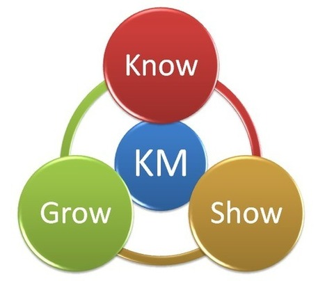 Know, Show, Grow in KM | KnowledgeManagement | Scoop.it