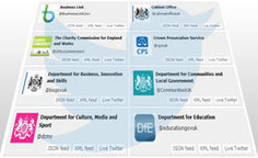 UK Government Web Archive captures official tweets and videos | The National Archives | Library Academics | Scoop.it