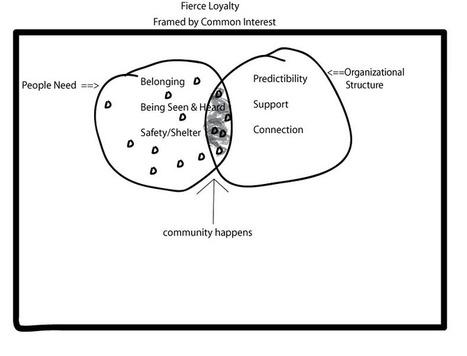 A Model for Understanding & Building Fierce Loyalty [Bonus Day - 28 Days to BFL] | Digital Marketing Today | Scoop.it