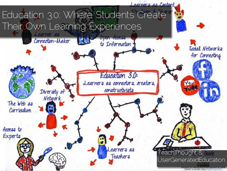Education 3.0--Where Students Create Their Own Learning Experiences | School Library Learning Commons | Scoop.it