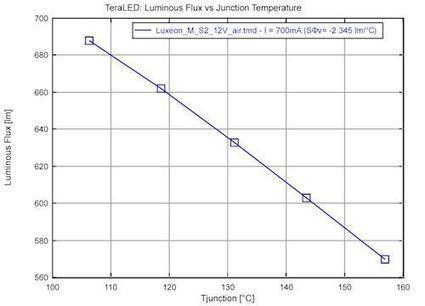 Design News - Features - How Temperature Affects the Performance & Efficiency of LEDs | The world of LEDs | Scoop.it