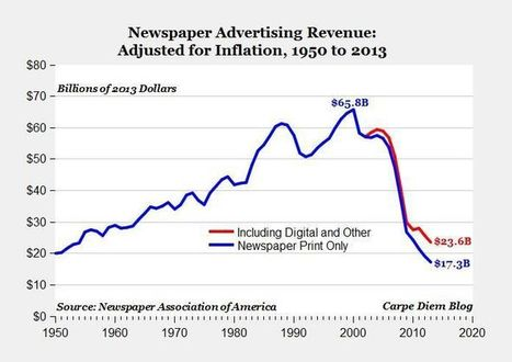 Here's Why Advertising Won't Solve the Media's Problems | DocPresseESJ | Scoop.it