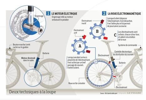 Dopage technologique: le nouveau scandale - Cyclisme   Ressources pour la Technologie au College   Scoop.it