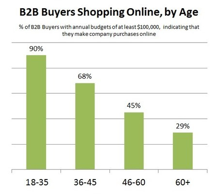 New Study Points to Major Marketing Trends in the B2B Space   Business.com B2B Online Marketing Blog   Marketing Digital   Scoop.it