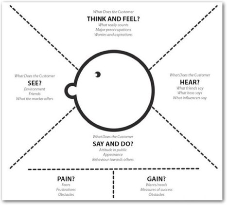 Pleasure and Pain » What's Your Problem? Putting Purpose Back into Your Projects | Service & Interaction Design Thinking | Scoop.it