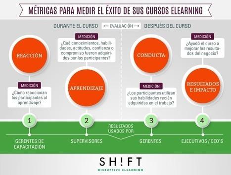 Métricas para evaluar la efectividad de sus cursos eLearning | Educación a Distancia e-learning | Scoop.it