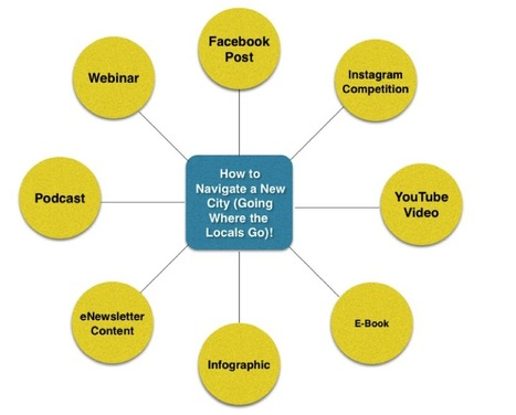 How to Mind Map Your Content for Better Results in 2014 (and Tools to Help) | Medic'All Maps | Scoop.it