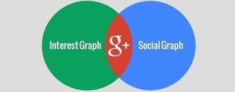 Google Plus Daily: Google+: Where the Social Graph and Interest ... | DISCOVERING SOCIAL MEDIA | Scoop.it