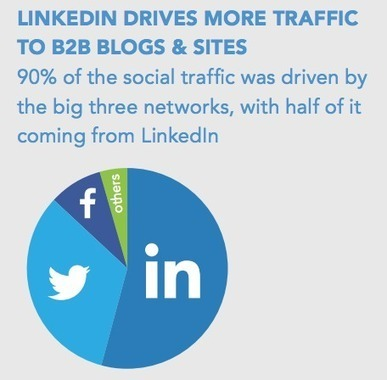 8 Ways to Get More Traffic from LinkedIn - SumoMe | Social Enablement and Engagement Story Pipeline | Scoop.it