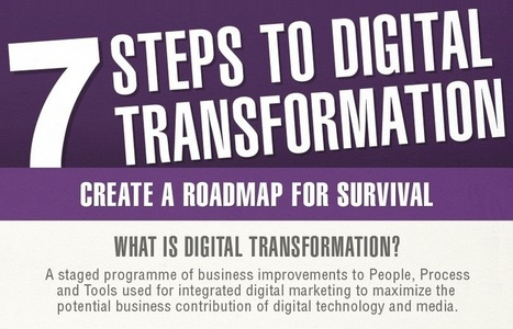 7 Steps to Digital Transformation - #infographic #marketing | Mobile Life | Scoop.it