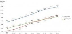 More Chinese netizens access internet via Mobile than PC | Panorama des médias sociaux en Chine | Scoop.it