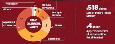 Why selling products on e-commerce websites is gaining speed in India - Economic Times | Websites - ecommerce | Scoop.it