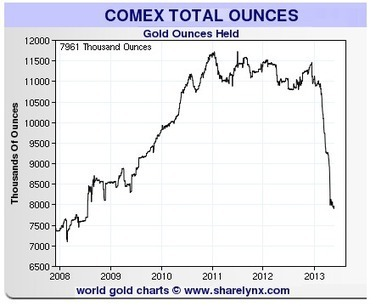Jesse's Café Américain: Monetary Rapture: The Incredible Disappearing Gold Inventories - Ocean Receding | Gold and What Moves it. | Scoop.it