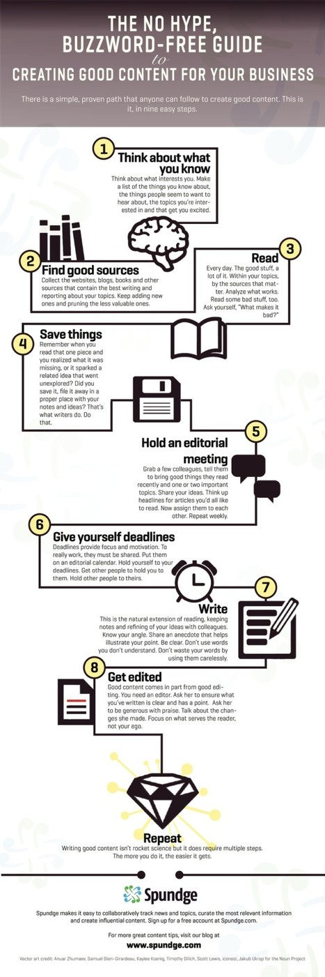 New Infographic: No Hype Guide to Content Creation – Stephen's Lighthouse | Librarysoul | Scoop.it