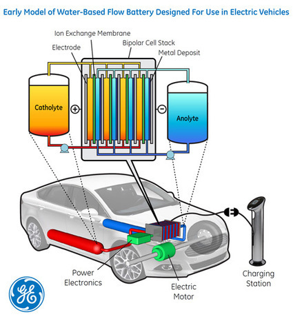 Go With the Flow: New Water-Based Battery Could Extend EV Range Beyond 240 Miles | GE Reports | Electric vehicles | Scoop.it