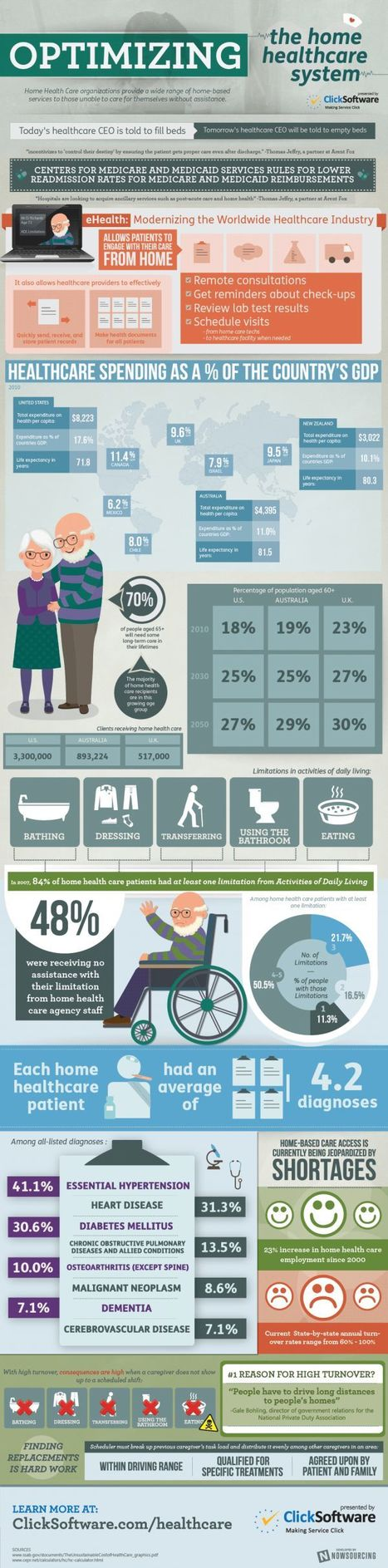Infographic: See how eHealth aids in home health care | Health | Scoop.it