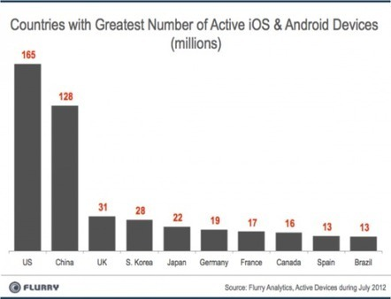 Flurry: iOS and Android devices are being adopted faster than any consumer technology in history | RedPrairie is Commerce in Motion | Scoop.it