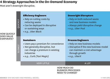 Most On-Demand Businesses Aren't Actually Disruptive | Digital & more | Scoop.it