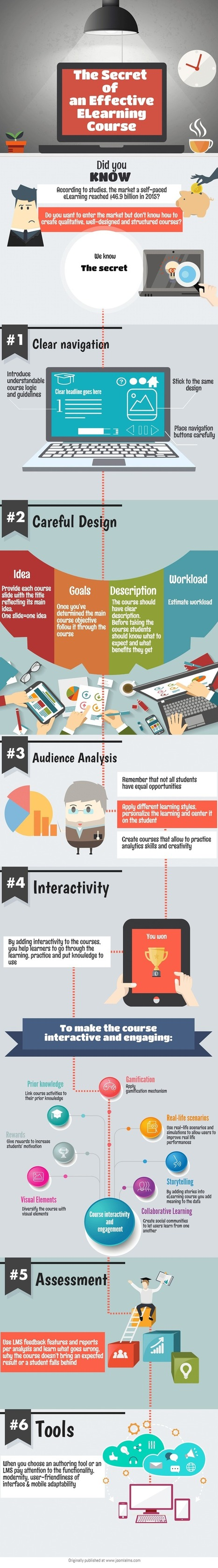 The Secret of an Effective eLearning Course Infographic - e-Learning Infographics | Innovations pédagogiques numériques | Scoop.it
