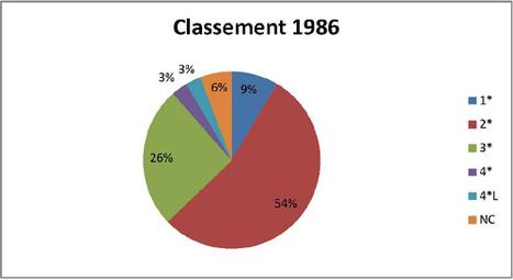 Résultats du baromètre des lecteurs TH du 02 novembre 2011 | Chambres d'hôtes et Hôtels indépendants | Scoop.it