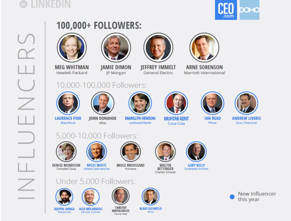 CEOs With Social Media Presence Are Seen as More Innovative - SocialTimes | Digital Leadership & C- Suite | Scoop.it