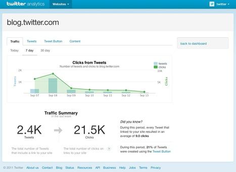 Twitter Analytics enfin lancé ! | Richard Dubois - Mobile Addict | Scoop.it