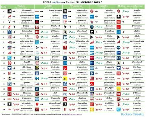 Classement des médias francophones sur Twitter en octobre 2013 | Les médias face à leur destin | Scoop.it