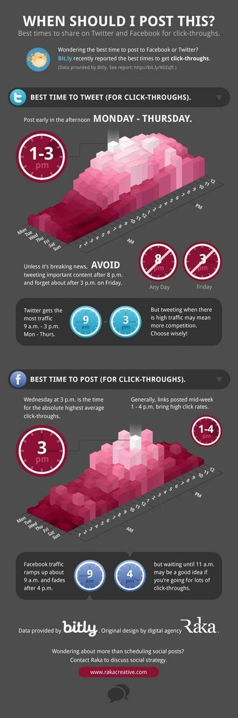 [Infographie] Le meilleur moment pour tweeter ou poster sur Facebook | Information visualization | Scoop.it