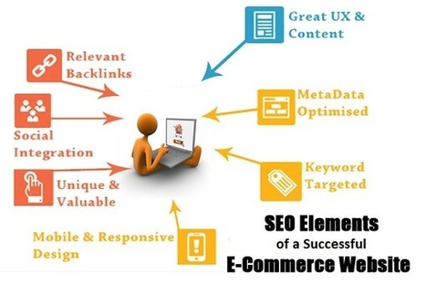 Essential SEO Elements of a Successful E-Commerce Website | Syntactics Inc - Business Process Outsourcing in the Philippines | curations | Scoop.it