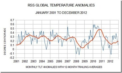Global Temperature Updates – 2012 | MN News Hound | Scoop.it