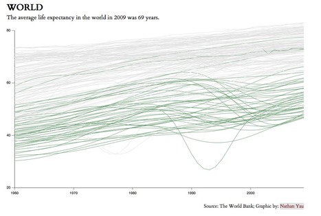 Life Expectancy | Communicating Science | Scoop.it