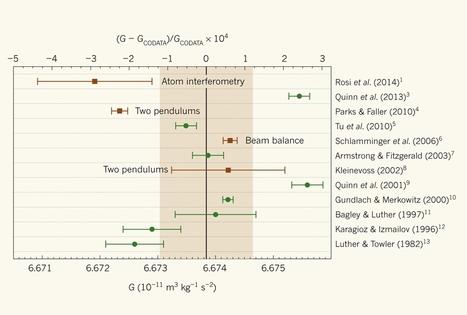 Quantum method closes in on gravitational constant (Newton's big G) | Amazing Science | Scoop.it