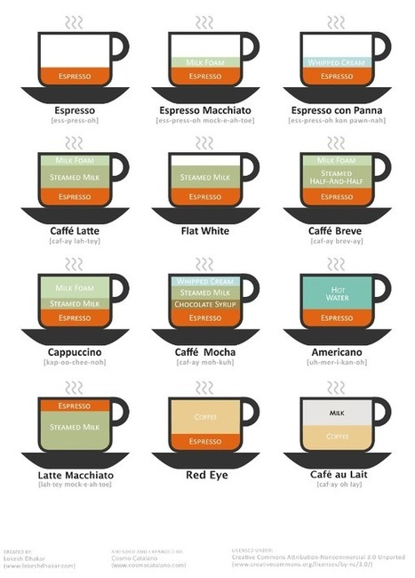 12 Easy ways to prepare Yummy Coffee | Local Food Systems | Scoop.it