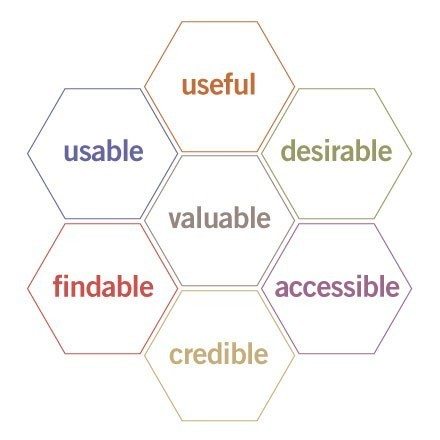 6 Tools for Applying Six Sigma to the User Experience: Measuring Usability | UX Design : user experience and design thinking | 6 sigma | Scoop.it