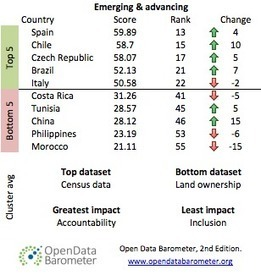 Open Data Barometer Log Second Edition (January 2015) | Key Findings | Open Knowledge | Scoop.it