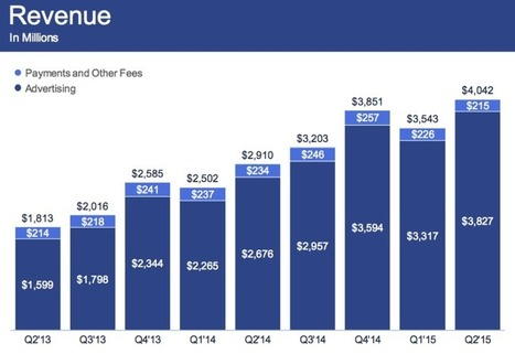 Facebook Beats Estimates With $4.04 Billion, Mobile Nearing 80 Percent | MarketingHits | Scoop.it