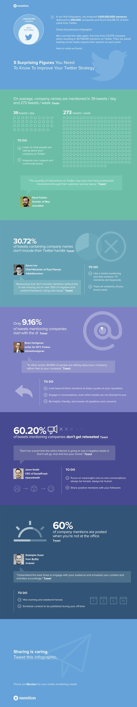 5 Tips You Need to Know to Improve Your Twitter Strategy #infographic | MarketingHits | Scoop.it